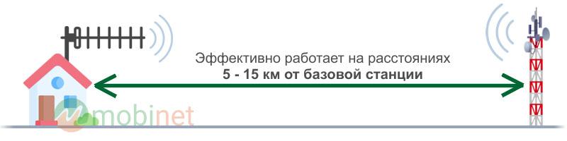 Эффективно работает на расстояниях 5 - 15 км от БС оператора