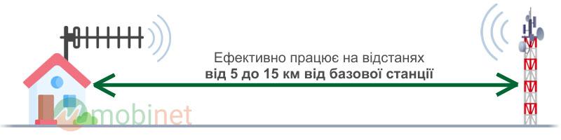 Розрахункова відстань роботи до 15 км від базової станції оператора зв'язку